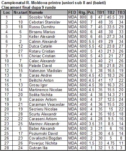 Campionatul R. Moldova printre juniori sub 8 ani (baieti) Fin