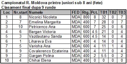 Campionatul R. Moldova printre juniori sub 8 ani (fete) Fin