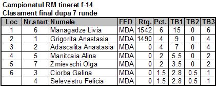 Campionatul RM tineret f-14 Fin