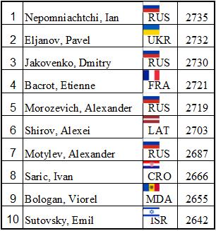 Poikovsk 2014 Start