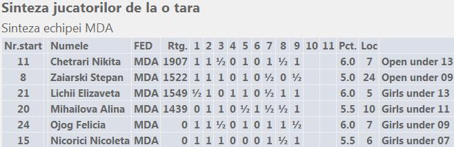 European School Chess Championships 2014 Sinteza echipei MDA