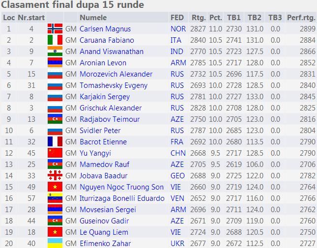 FIDE World Rapid Championship 2014 Fin