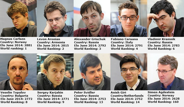 Norway Chess 2014 participanti