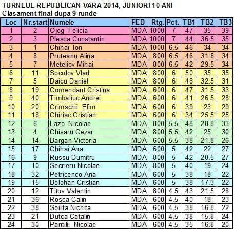 TURNEUL REPUBLICAN VARA 2014 JUNIORI 10 ANI Fin