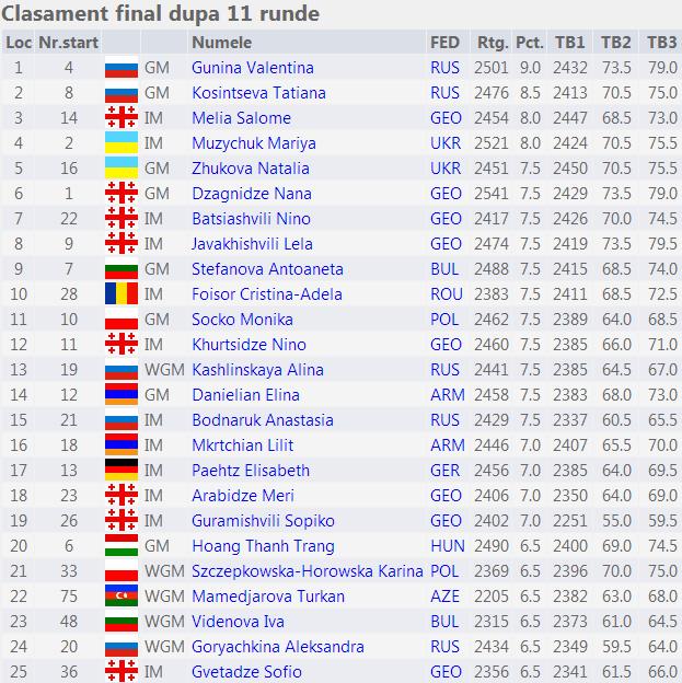 15th European Individual Women's Chess Championship fin
