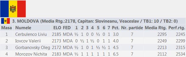 Echipa Moldovei Camp European Echipe U18 2014