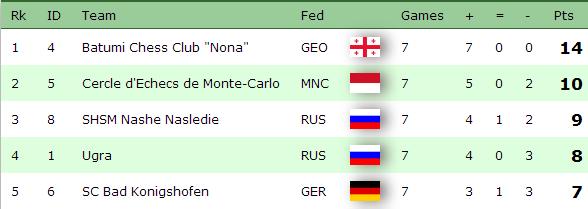 European Club Cup 2014 Women Fin