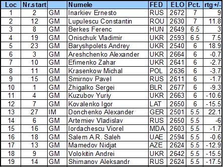 Baku Open 2014 Fin