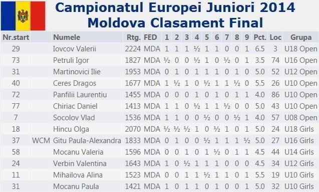 Campionatul Europei Juniori 2014 Moldova Clasament Final