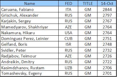 FIDE Grand Prix in Baku 2014 participanti