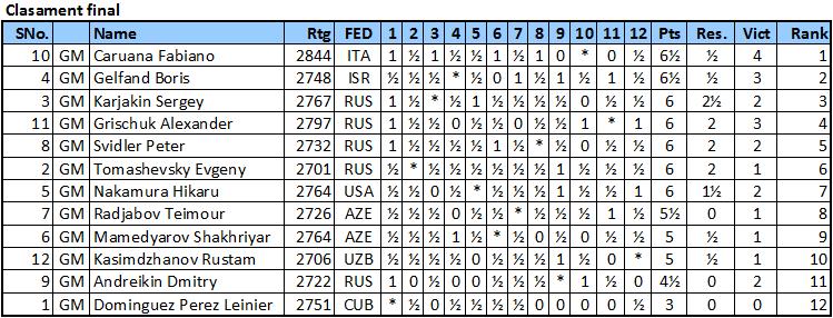 Gran Prix FIDE 2014 Fin