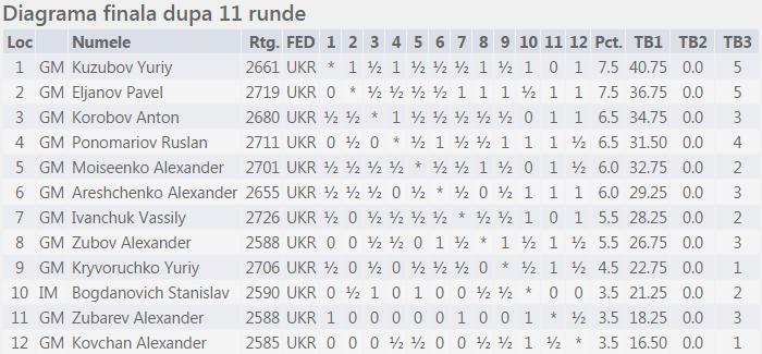 Campionat Ukraina 2014 M Fin