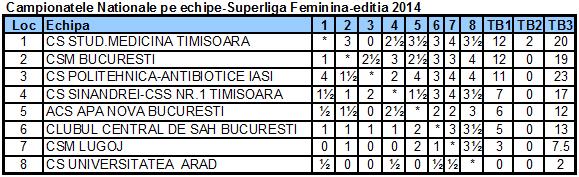 Campionatele Nationale pe echipe-Superliga Feminina-editia 2014 Fin