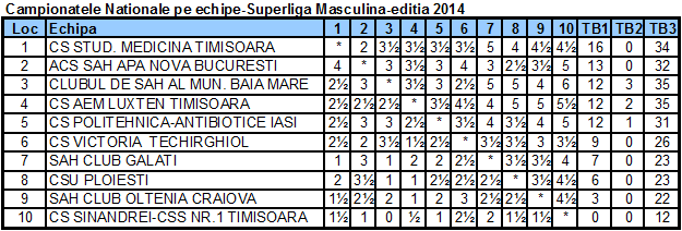 Campionatele Nationale pe echipe-Superliga Masculina-editia 2014 Fin