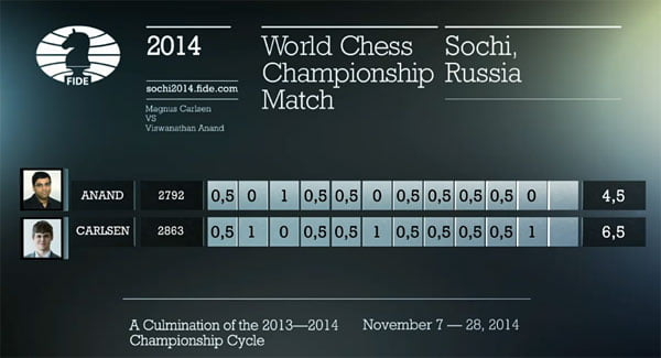 Carlsen - Anand fin 2014