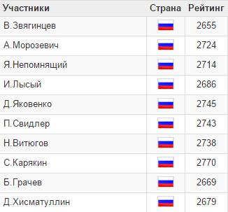 Superfinalele Rusiei 2014 men