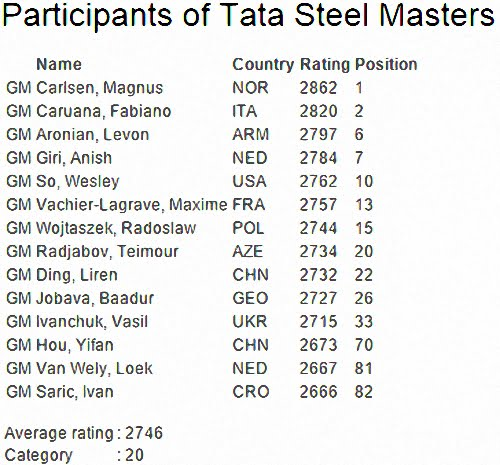 Participanti TATA 2015 Masters