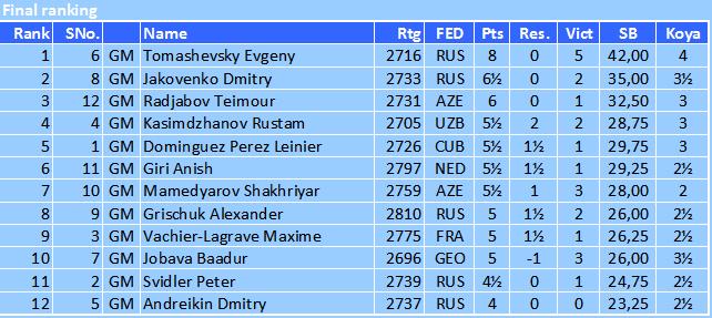 FIDE Grand Prix in Tbilisi 2015 Fin