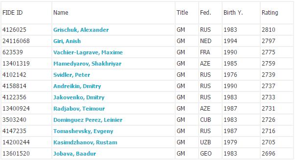 GP Tbilisi 2015 jucatori