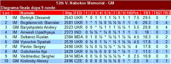 12th V Nabokov Memorial GM Fin