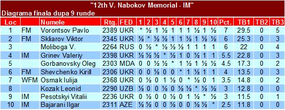 12th V Nabokov Memorial - IM Fin