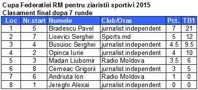 Cupa Federatiei RM pentru ziaristii sportivi 2015 fin