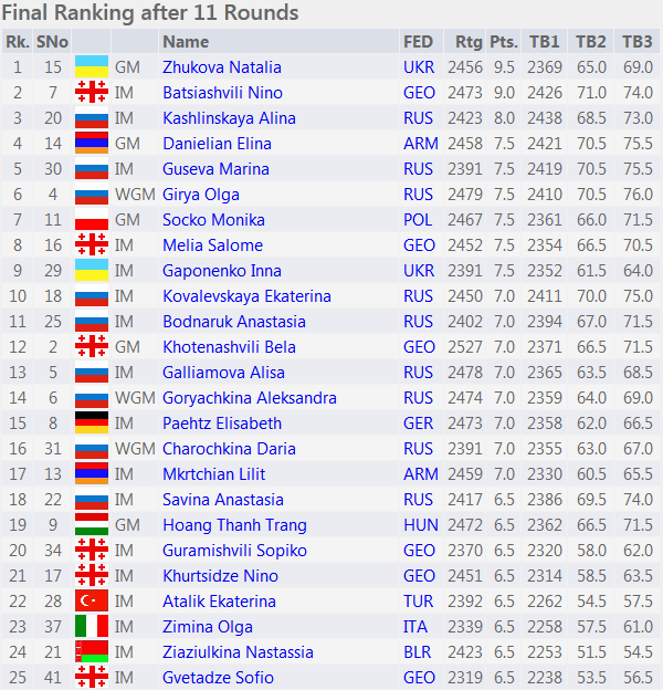 16th European Individual Women's Chess Championship fin
