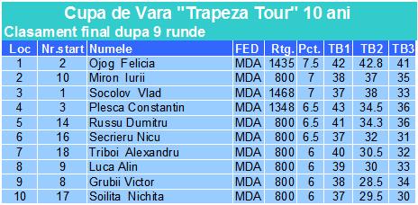 Cupa de Vara Trapeza Tour 10 ani