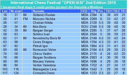 Iasi Open 2015 A Fin Moldova