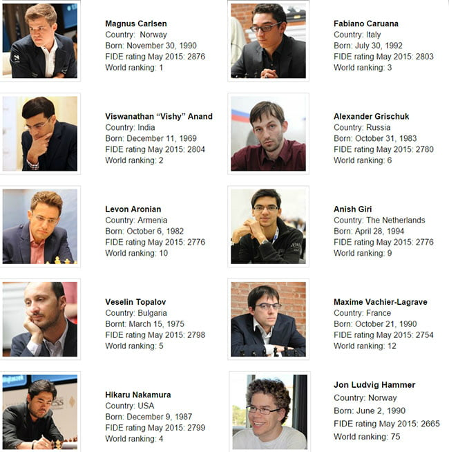 Norway Chess 2015 participanti