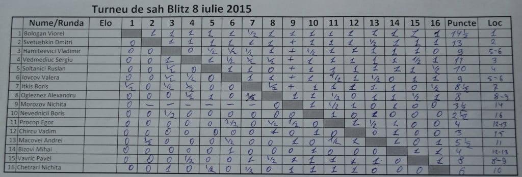 Chess Blitz 8 iulie 2015 Fin
