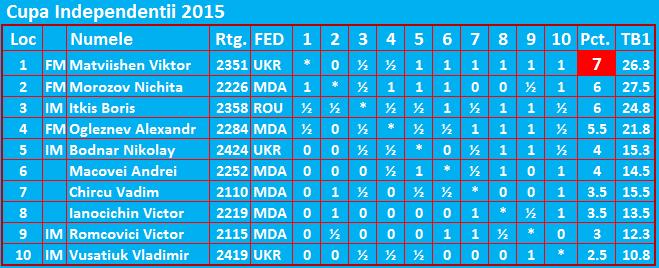 Cupa Independentei cu norma IM 2015