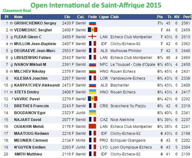 Open International de St Affrique 2015