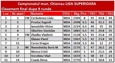 Campionatul deschis al municipiului Chisinau 2015 Fin