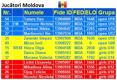 European Youth U8 – U18 Championship 2015 MDA
