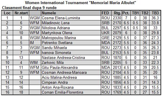 Memorial Maria Albulet — editia 2015 Fin