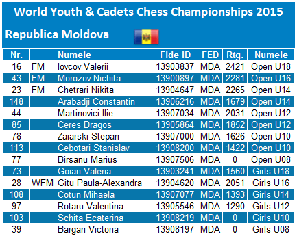World Youth and Cadets Championships 2015 MDA