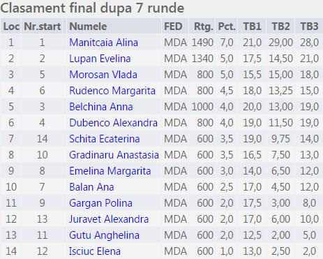 Campionatul municipiului Balti 2015 F