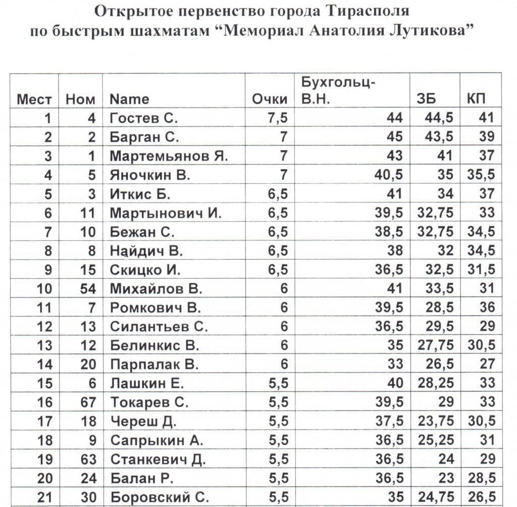 Lutikov Tiraspol 2016 Fin