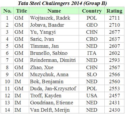 Tata Steel Challengers 2014 B