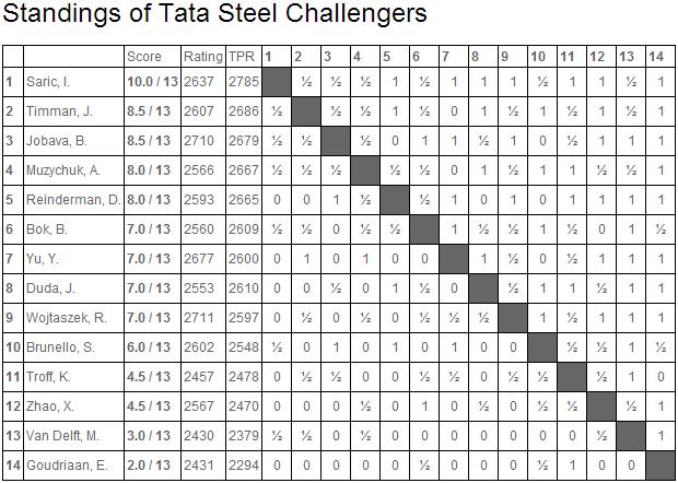 Tata Steel Challengers 2014