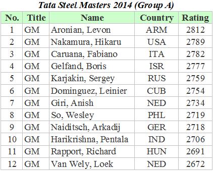 Tata Steel Masters 2014 A
