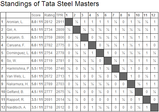 Tata Steel Masters 2014