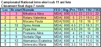 CNE U 11 F Fin