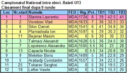 CNE U 13 Fin