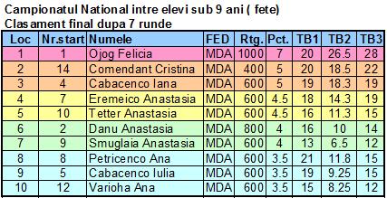 CNE U 9 F Fin