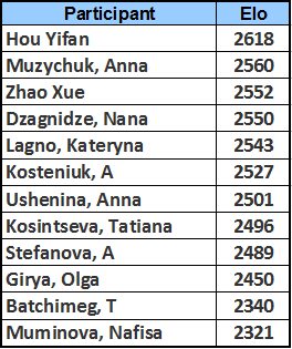 Participante FIDE WGP 2014