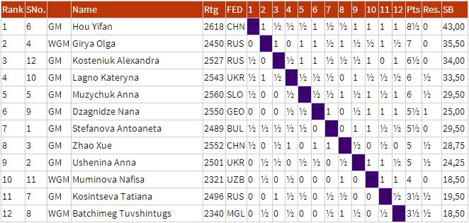 Women's Grand Prix —  2014 Fin