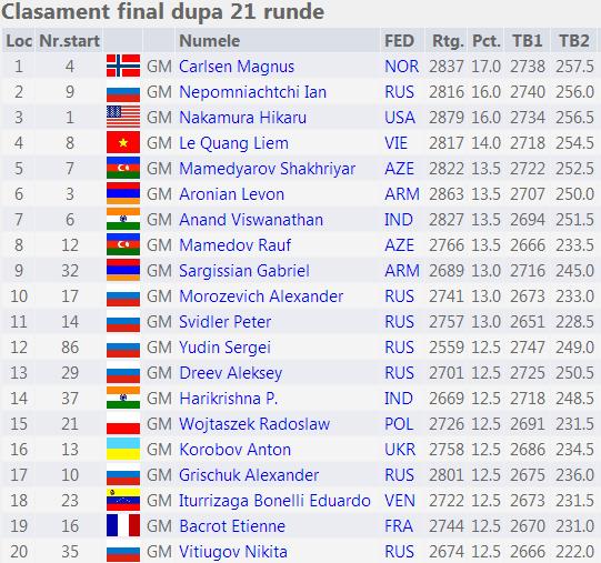 FIDE World Blitz Championship 2014 Fin