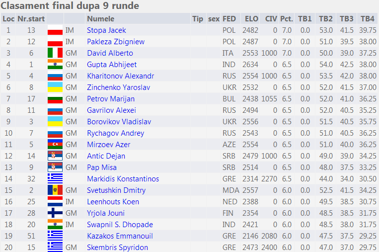 6th International Rethymno Chess Tournament 2014 fin